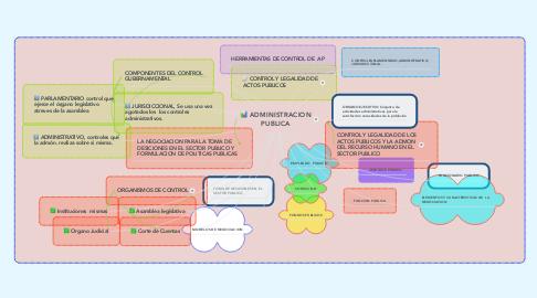 Mind Map: ADMINISTRACION PUBLICA