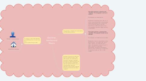 Mind Map: Grammar, Articles and Nouns