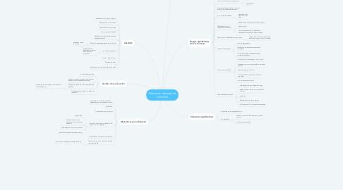 Mind Map: Educación después de Aushwitz