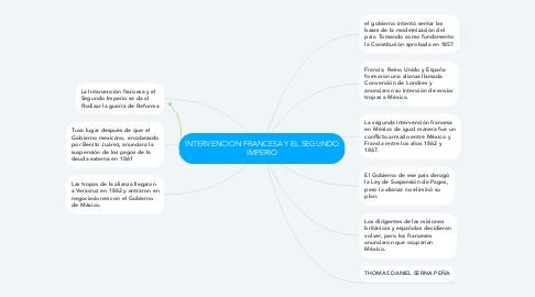 Mind Map: INTERVENCION FRANCESA Y EL SEGUNDO IMPERIO