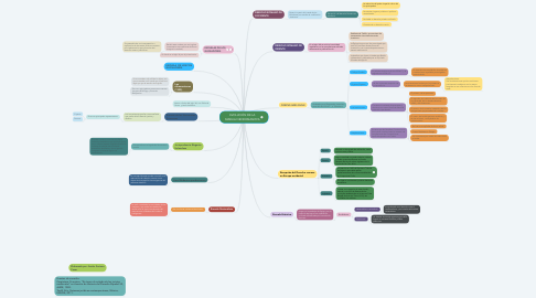 Mind Map: EVOLUCIÓN DE LA FAMILIA NEOROMANISTA