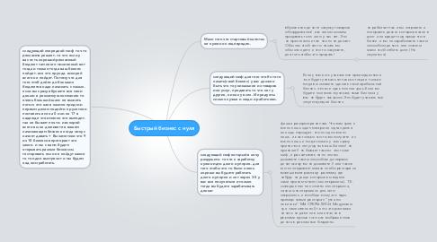 Mind Map: Быстрый бизнес с нуля