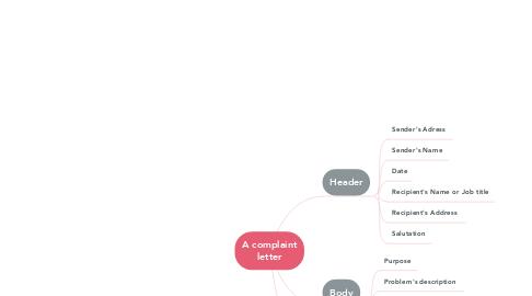 Mind Map: A complaint letter