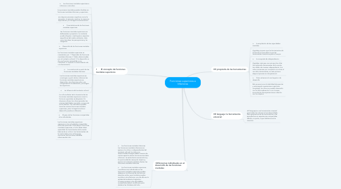 Mind Map: Funciones superiores e Inferiores