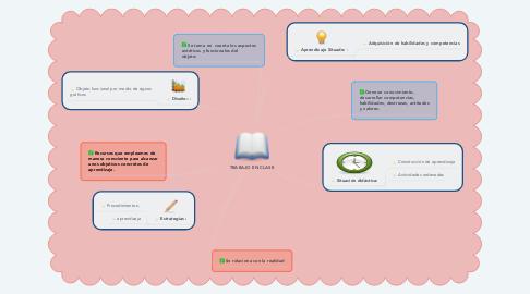 Mind Map: TRABAJO EN CLASE