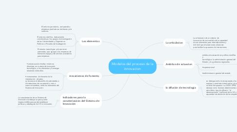 Mind Map: Modelos del proceso de la innovacion