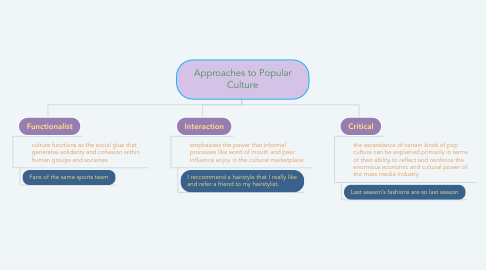 Mind Map: Approaches to Popular Culture