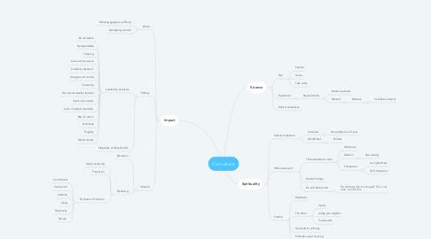 Mind Map: Corculture