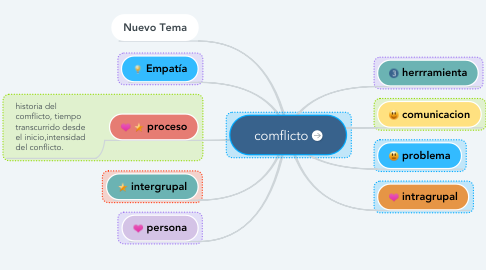 Mind Map: comflicto