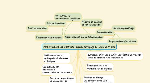 Mind Map: Alta presencia de maltrato escolar (bullying) en niños de 1° ciclo