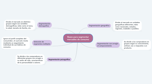 Mind Map: Bases para segmentar mercados de consumo