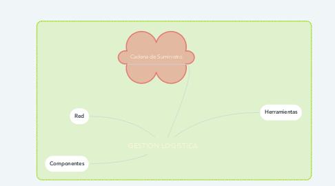 Mind Map: GESTIÓN LOGÍSTICA