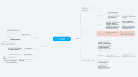 Mind Map: Маркетплейс фермерской продукции