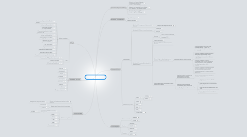 Mind Map: Ecosystème du monde éducatiffrançais