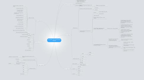 Mind Map: Ecosystème du monde éducatif français