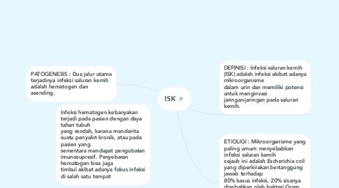 Mind Map: ISK