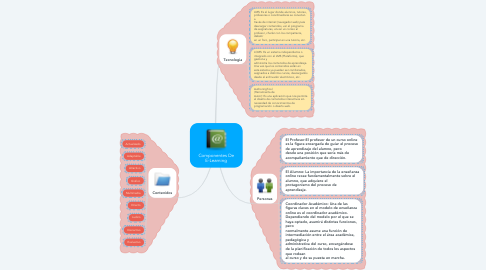 Mind Map: Componentes De E-Learning