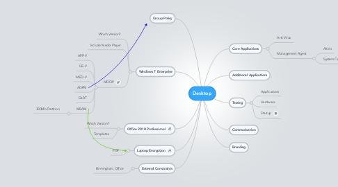 Mind Map: Desktop