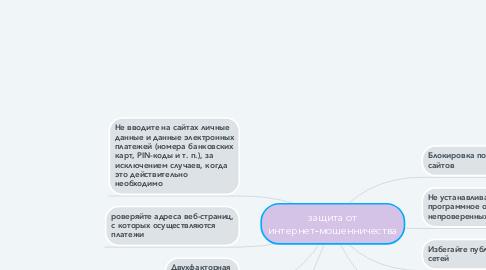 Mind Map: защита от интернет-мошенничества