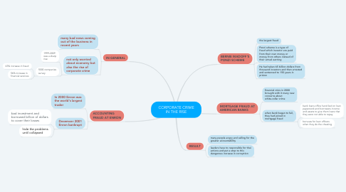 Mind Map: CORPORATE CRIME IN THE RISE