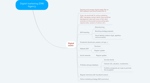 Mind Map: Digital marketing (DM) Agency