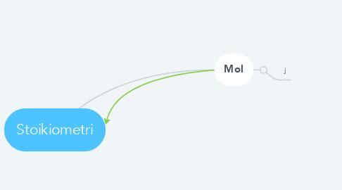 Mind Map: Stoikiometri
