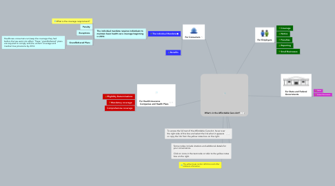 Mind Map: What's in the Affordable Care Act?