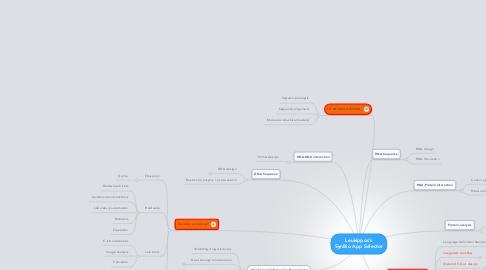 Mind Map: Leukippos's SynBio App Selector