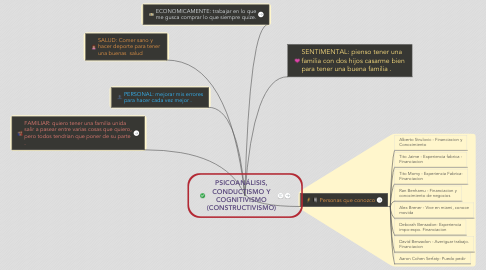 Mind Map: MI PROYECTO DE VIDA: