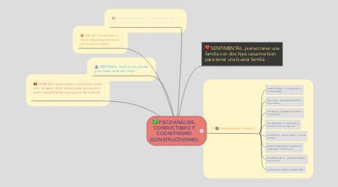 Mind Map: PSICOANÁLISIS, CONDUCTISMO Y COGNITIVISMO (CONSTRUCTIVISMO)