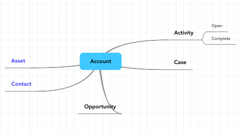 Mind Map: Account