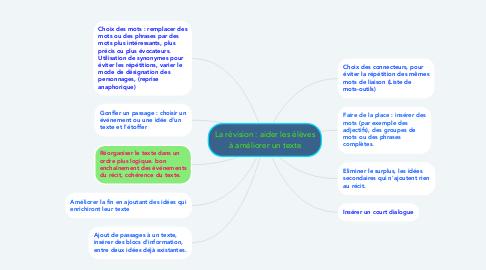 Mind Map: La révision : aider les élèves à améliorer un texte