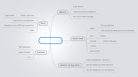 Mind Map: CNA / Alianzas