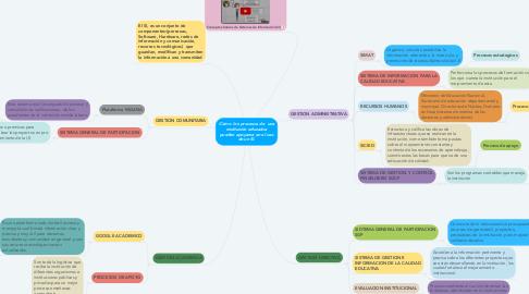 Mind Map: Cómo  los procesos de  una institución educativa pueden apoyarse en el uso de un SI.
