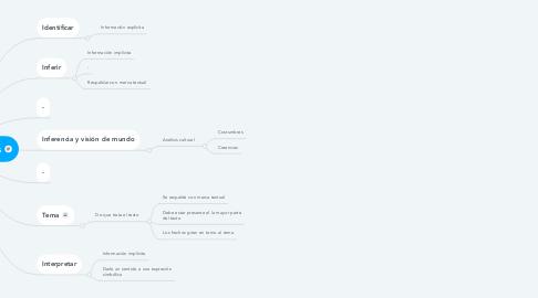 Mind Map: Tipos de preguntas