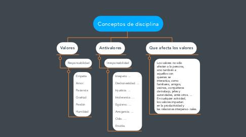 Mind Map: Conceptos de disciplina
