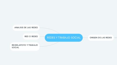 Mind Map: REDES Y TRABAJO SOCIAL
