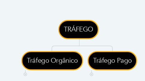 Mind Map: TRÁFEGO