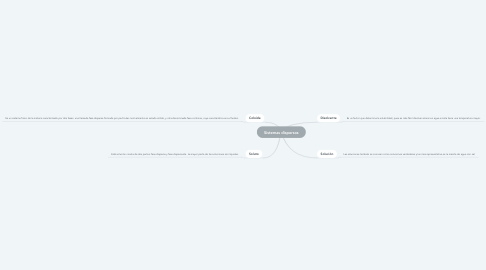 Mind Map: Sistemas dispersos