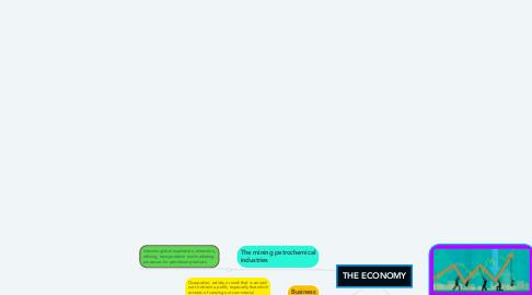 Mind Map: THE ECONOMY