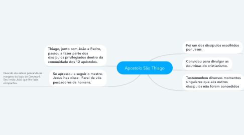 Mind Map: Apostolo São Thiago