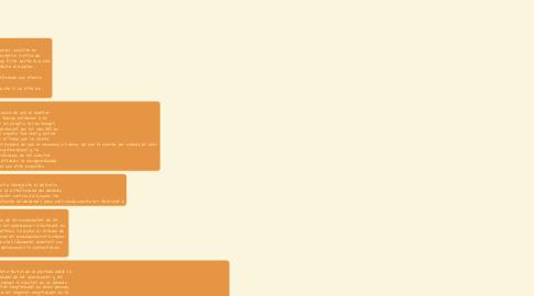 Mind Map: Cuentas por cobrar