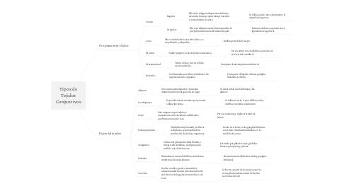 Mind Map: Tipos de Tejidos Conjuntivos
