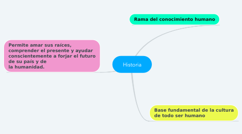 Mind Map: Historia