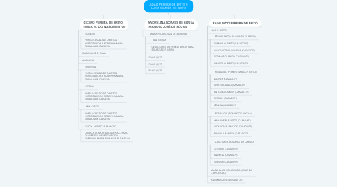 Mind Map: ADÃO PEREIRA DE BRITO E LUISA SOARES DE BRITO