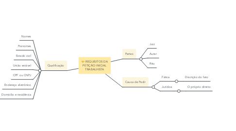 Mind Map: REQUISITOS DA PETIÇÃO INICIAL TRABALHISTA
