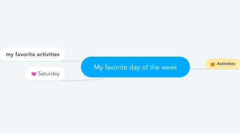 Mind Map: My favorite day of the week