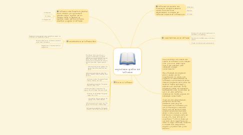 Mind Map: organizador grafico del software