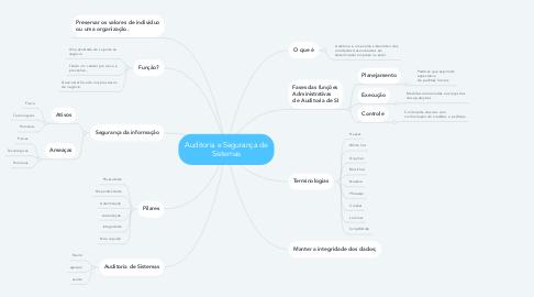 Mind Map: Auditoria e Segurança de Sistemas