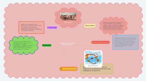 Mind Map: Teorías sobre el origen del ser humano
